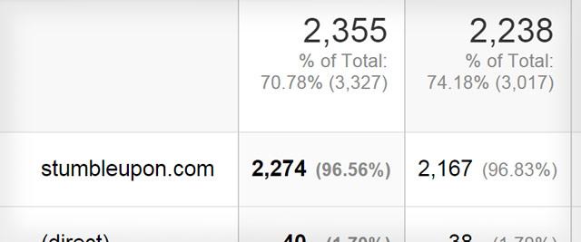 StumbleUpon Traffic Statistics