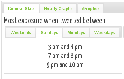 times to tweet